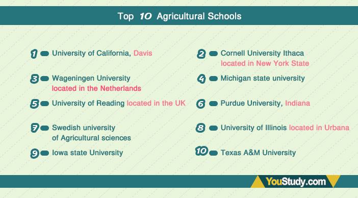 Top-10-Agricultural-Schools