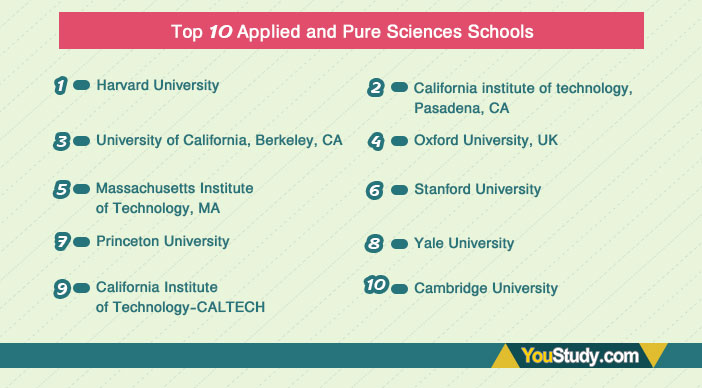 Top-10-Applied-and-Pure-Sciences-Schools