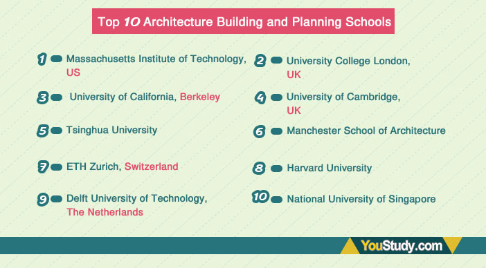 Top-10-Architecture-Building-and-Planning-Schools
