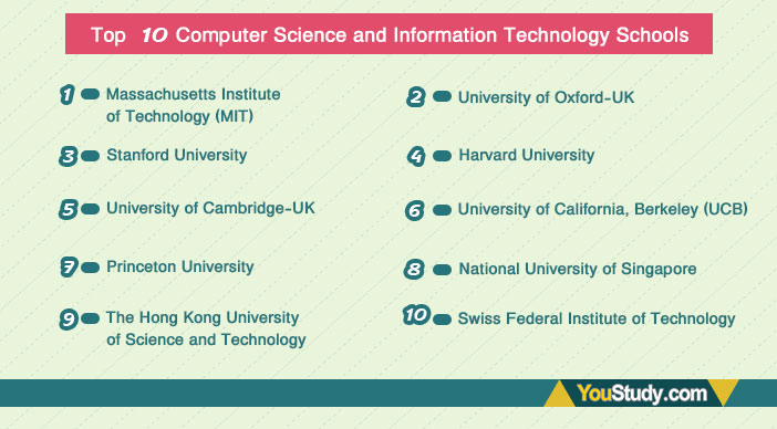 Top-10-Computer-Science-and-Information-Technology-Schools