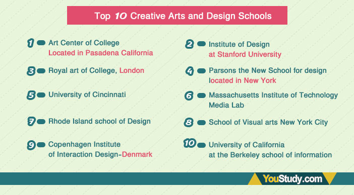Top-10-Creative-Arts-and-Design-Schools