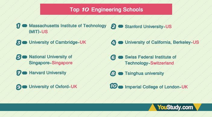 Top-10-Engineering-Schools