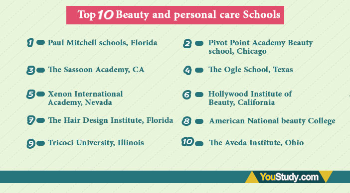Top 10 Beauty and personal care Schools