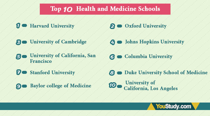 Top 10 Health and Medicine Schools