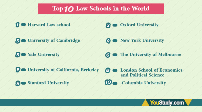 Top 10 Law Schools in the World